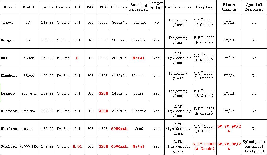 MTK6753 smartphone comparison